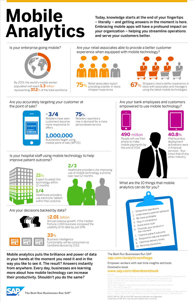 Infographic Mobile Analytics Bi Corner