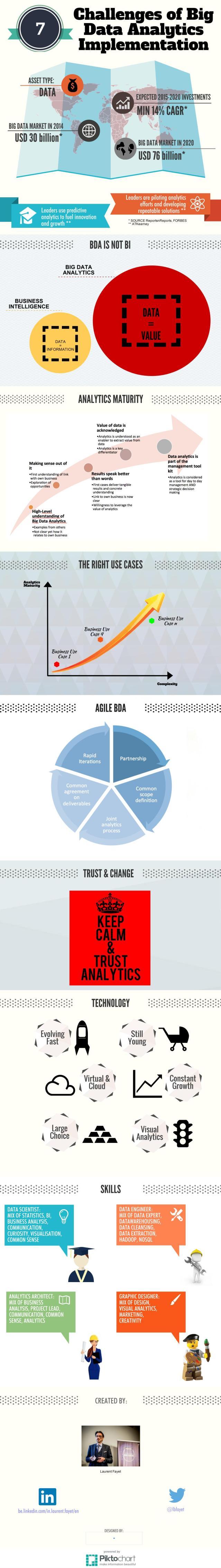 7 Challenges of Big Data Anlytics_bicorner