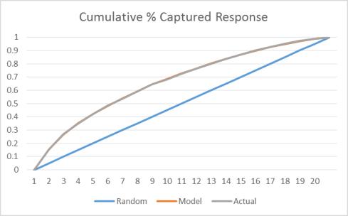 Propensity Model
