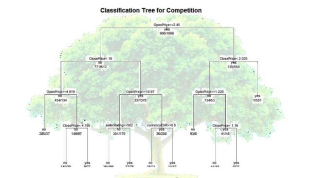 classification trees using r bi corner