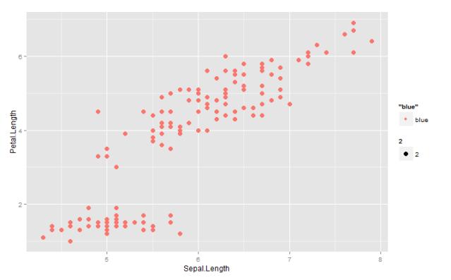 Figure 11. Scatterplot of Sepal.Length versus Petal.Length using the color option