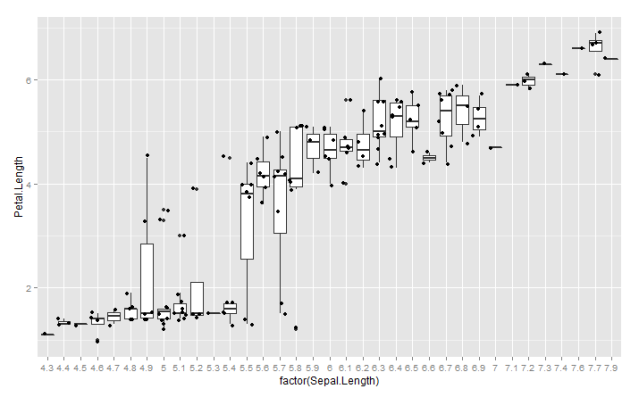 Figure 12. Scatterplot of Sepal.Length versus Petal.Length with boxplots for frequency counts
