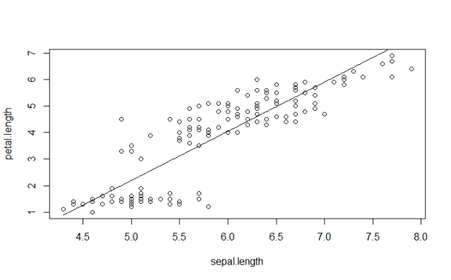 Figure 14. Scatterplot of Sepal.Length versus Petal.Length with fitted line