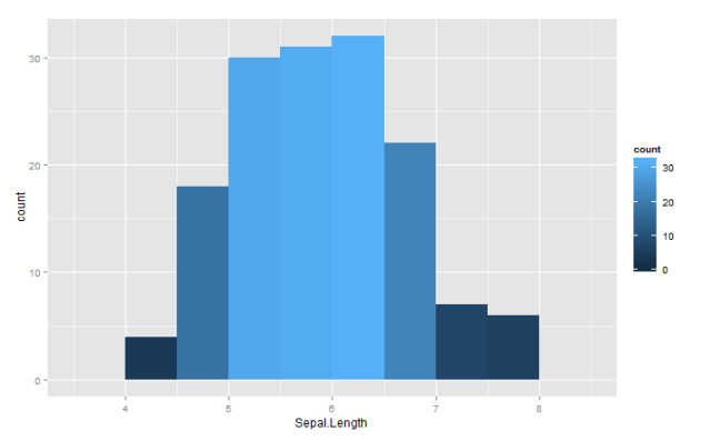 Figure 5. Histogram of Sepal.Length using the gradient fill color based on frequency count