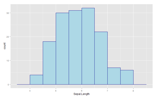 Figure 7. Histogram of Sepal.Length changing the gradient fill to a light blue fill