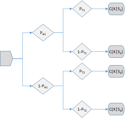 FIGURE 1. A simple event tree for two successive stages (events), each with two outcomes. For this example, each path through the tree represents a unique scenario with its own consequence distribution.