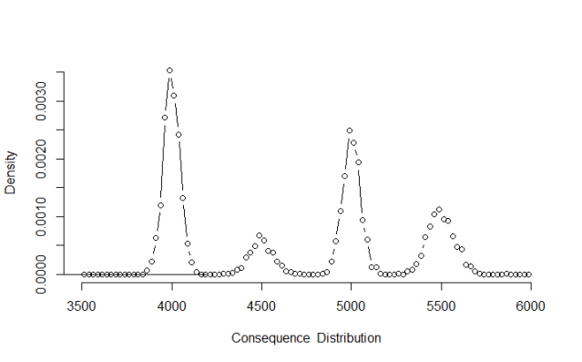 Figure 3. Consequence distribution for random scenarios using Approach 1