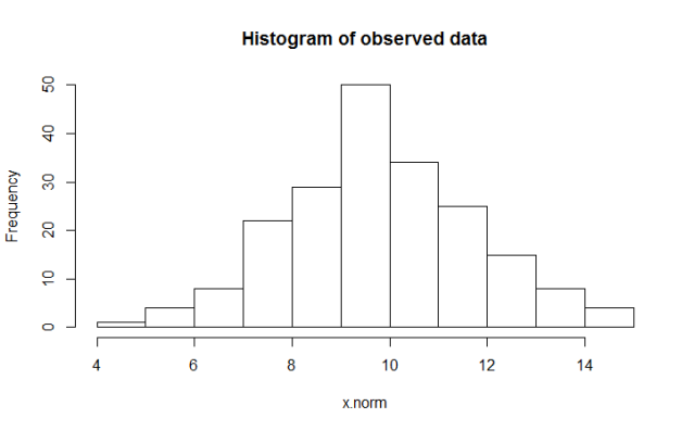 Histogram of random Normal data