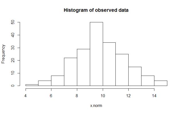 Histogram of random Normal data