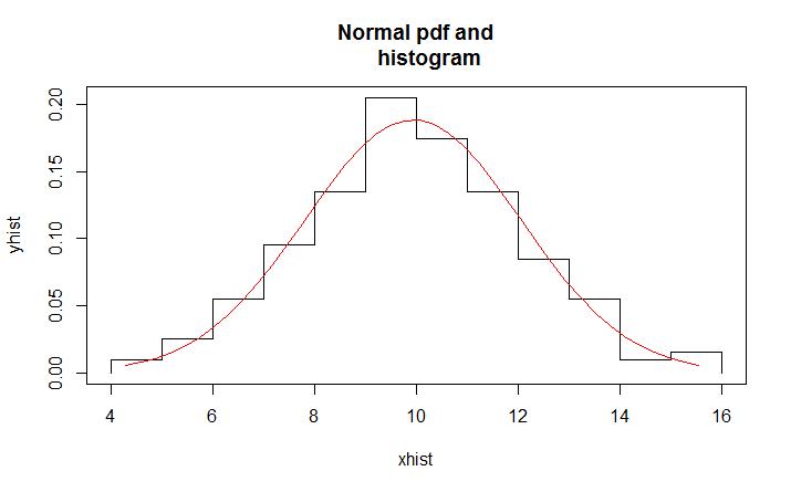 Data Fitting with R – BI Corner