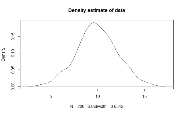 Estimated frequency density plot