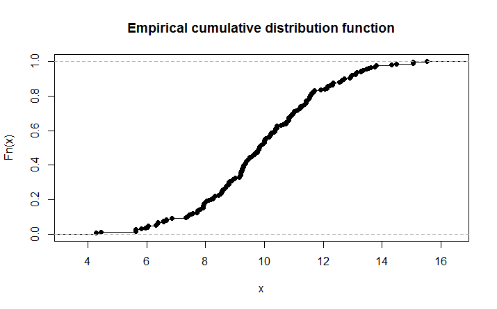 how to draw 45 degree line in qqplot in r
