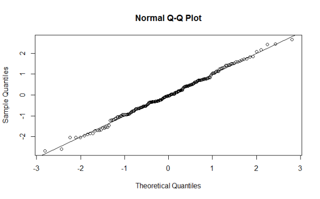 Goodness-of-fit of a Gaussian distribution