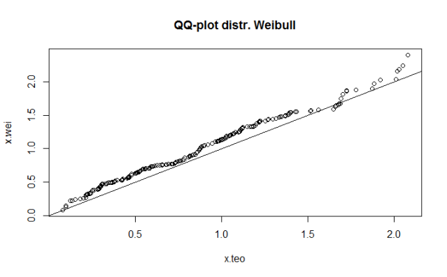 Q-Q plot of data belonging from a Weibull pdf