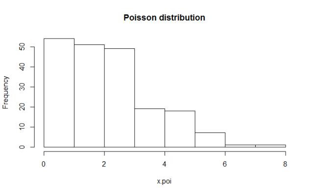 A Poisson Distribution