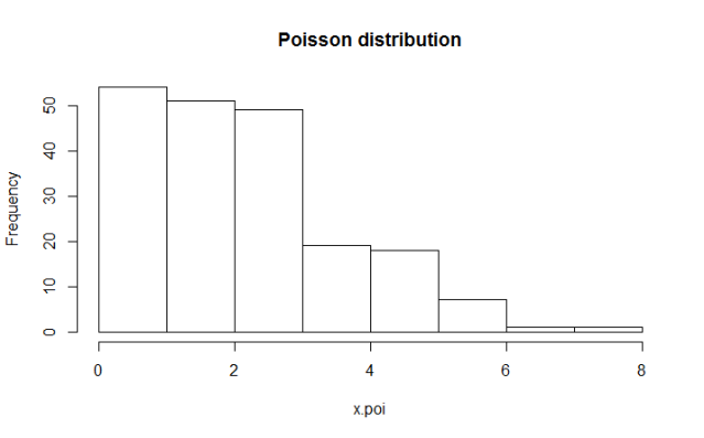 A Poisson Distribution