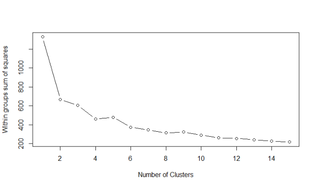 Number of clusters