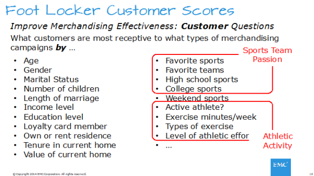 Figure 1: Foot Locker Predictive Scores