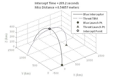 predictive3