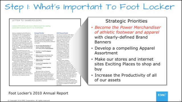 Figure 1: Identifying and Understanding Organization's Key Business Initiatives