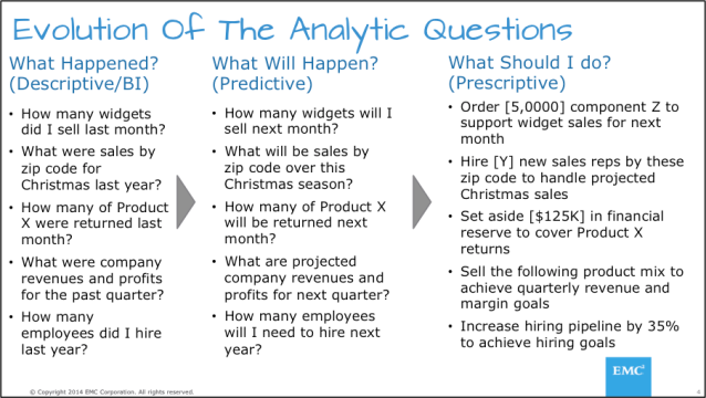 Figure 2: Evolution of The Analytic Questions