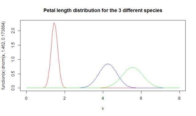 Naïve Bayes using R – BI Corner