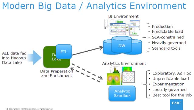 Figure 2: Data Lake Architecture