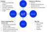 Figure 1 IoT Sensor Framework