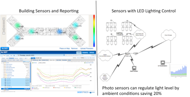 Figure 2 Building Sensors and LED Lighting