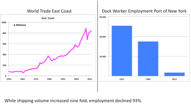 Figure 3 Containerized Shipping: Growth and Productivity