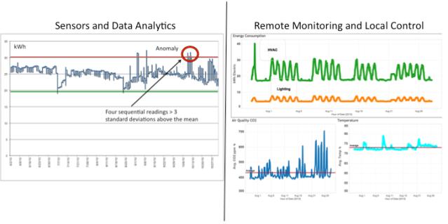 Figure 4 IoT Sensors and Analytics