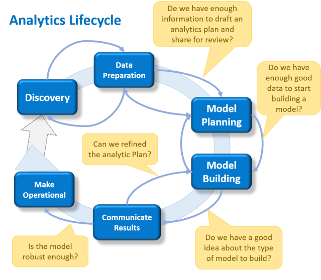 Analytics Lide Cucle