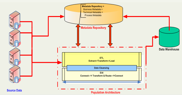 Figure 1: Metadata Management Framework
