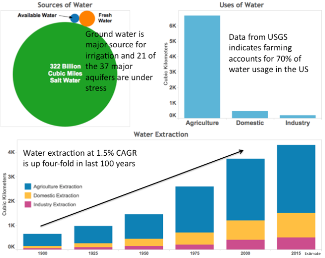Figure 1 Global Water Sources and Uses