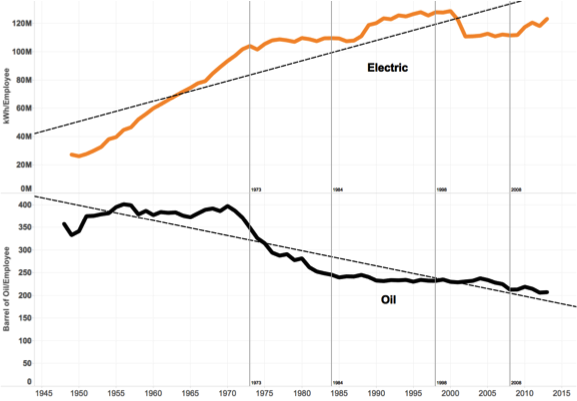 Figure 3 Energy Consumption: Electricity and Oil