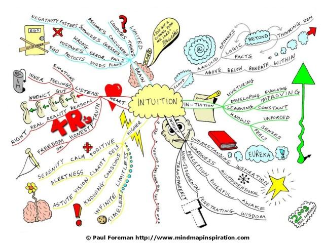 intuition-mindmap
