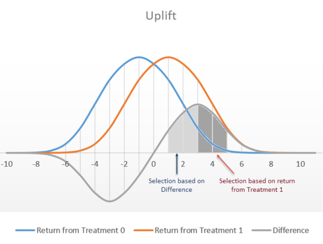 What are Uplift Models? - AnalyticBridge