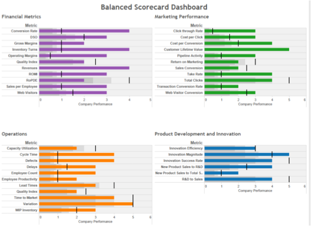 Source: Sample Balanced Scorecard