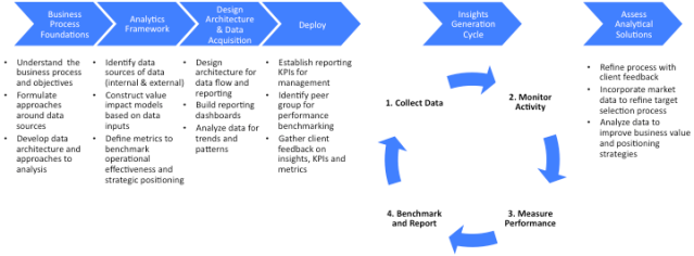 Figure 2: Data-driven Analytics Framework