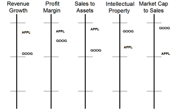 Figure 3: Value of Business Model