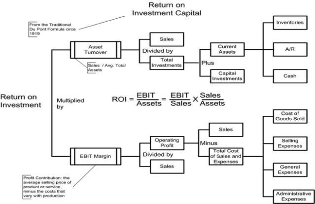 Figure 4: Drivers of Financial Performance
