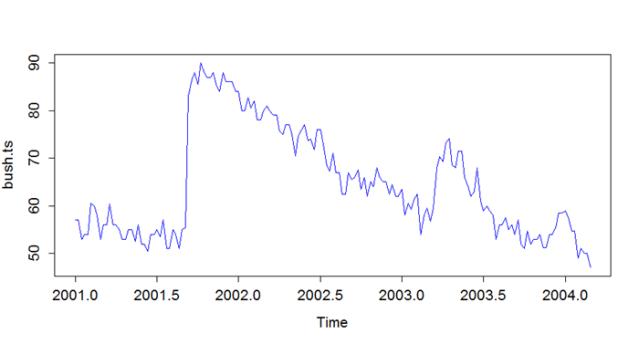 Bush Job App Ratings