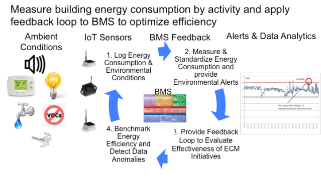 Figure 1 IoT Devices and Data Analytics