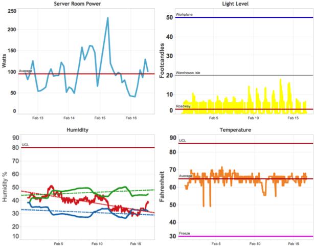 Figure 2 IoT Sensor Dashboard (Source: Tableau)