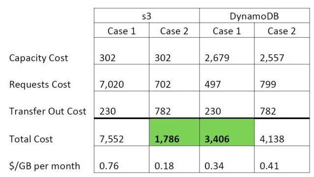 Capacity Costs